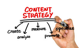 Content strategy concept hand drawing on whiteboard Royalty Free Stock Photo