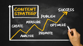 Content strategy concept handwritting on blackboard Royalty Free Stock Image