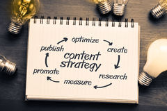 Content strategy. Concept on notebook with many light bulbs Royalty Free Stock Images
