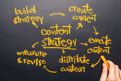 Content Strategy. Hand writing a Content Strategy concept on chalkboard stock images