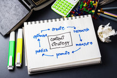 Content Strategy. Handwriting of Content Strategy concept in notebook Royalty Free Stock Photography