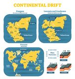 Continental drift chronological movement, historical timeline with earth continents: Pangaea, Laurasia, Gondwana. stock illustration