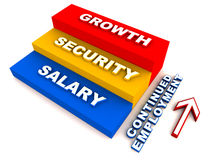 Continued employment. Factors like growth security and salary on a ladder shown in hierarchical order of importance stock illustration