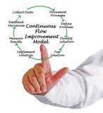 Continuous Flow Improvement Model Stock Images