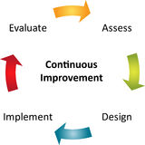 Continuous improvement business diagram Stock Photo