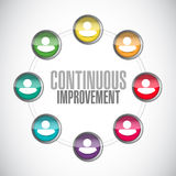 Continuous improvement network sign concept Royalty Free Stock Photos