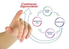 Continuous improvement. Presenting Diagram of continuous improvement royalty free stock photos