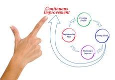Continuous improvement. Presenting diagram of continuous improvement stock photos