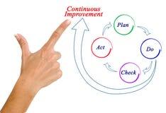 Continuous Improvement. Presenting diagram of Continuous Improvement royalty free stock image