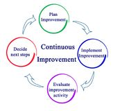 Continuous Improvement Royalty Free Stock Image