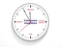 Continuous Integration Stock Image