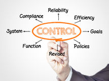 contrôle Images stock
