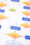 Contrôle de processus industriel Image libre de droits