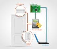 Control de acceso - puerta 3 libre illustration