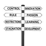 Control vs Innovation. Crossroads sign with Innovation related content pointing in one direction and control related in the opposite direction Royalty Free Stock Photos