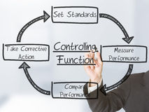 Controlling functions Stock Image