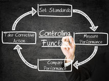 Controlling functions. Businessman drawing Controlling Function schema on transparent screen Royalty Free Stock Photos