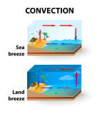 convección Brisa de tierra y brisa de mar Fotos de archivo libres de regalías
