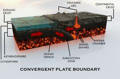 Convergent Plate boundary in high definition with description. Convergent Plate boundary in high definition. Made by a focused study on materials and processes Royalty Free Stock Photo