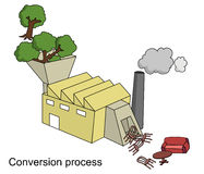 Conversion Process. This is an illustration of the Conversion Process in terms of the Furniture Industry. Wood from trees can be processed or manufactured Vector Illustration