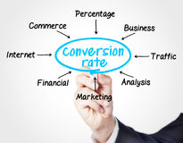 Conversion rate. Concept sketched on screen stock photography