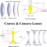 Convex & Concave Lenses Stock Photo