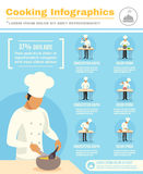 Cook Profession Infographic Set Stock Image
