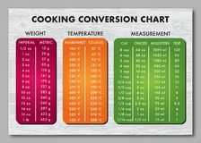 Cooking measurement table chart vector. Cooking measurement table chart over wooden grey background text is Futura outlined. Eps version 10 stock illustration