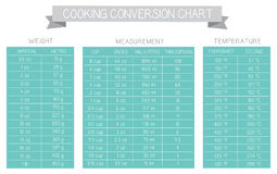 Cooking measurement table chart vector Stock Photography