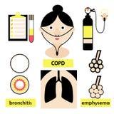 Copd lungsjukdombegrepp Arkivbild
