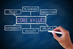 Free Core Values Royalty Free Stock Photo - 44559445