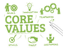 Core values chart Royalty Free Stock Images