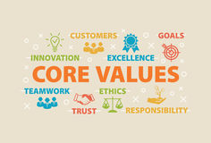CORE VALUES Concept with icons Royalty Free Stock Images