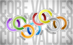 Core values cycle text diagram Stock Photo