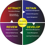 Core Values Diagram of Business Communication. The core values of Business Communication. A clear diagram for business reports, presentations and other Stock Photo
