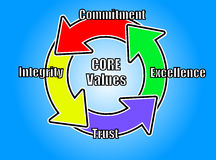 Core Values Illustration Using Circular Arrows Stock Images