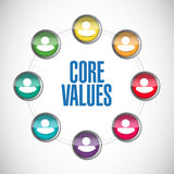 core values people diagram illustration Stock Photography