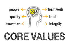 Core values of people. Text 'core values' in uppercase black letters together with an illustration of a head containing cog wheels surrounded by words 'people royalty free illustration