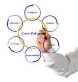 Core Values. Presenting diagram of Core Values Stock Photos