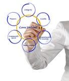 Core Values. Presenting diagram of Core Values Stock Photo