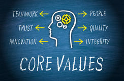 Core Values. Text 'core values' in white uppercase letters on a chalk board with an illustration of a head containing cog wheels and round it a list of pertinent royalty free stock photo