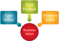 Core Vision business diagram Stock Images