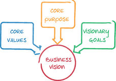 Core Vision business diagram Stock Photos