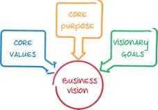 Core Vision business diagram Stock Photos