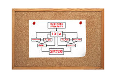 Cork board with strategy Royalty Free Stock Image