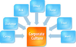 Corporate culture business diagram illustration. Business strategy concept infographic diagram illustration of corporate culture components Royalty Free Stock Photography