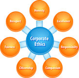 Corporate ethics business diagram illustration. Business strategy concept infographic diagram illustration of corporate ethics qualities Stock Photography