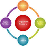 Corporate finance business diagram Royalty Free Stock Photos