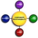 Corporate Responsibility Diagram. Diagram of the corporate responsibility issues Stock Image