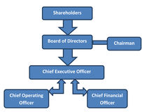 Corporate Structure Business Org Chart. An org chart representing the corporate structure of a typical corporation with power and authority flowing from the Stock Images